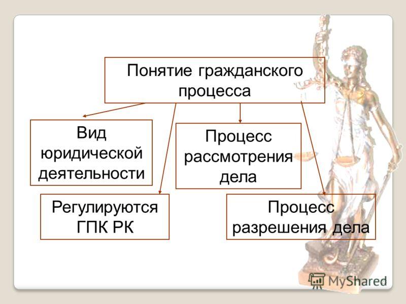 23 Понятие гражданского процесса Вид юридической деятельности Регулируются ГПК РК Процесс рассмотрения дела Процесс разрешения дела