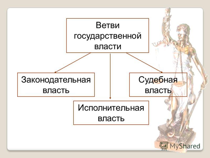 6 Законодательная власть Исполнительная власть Судебная власть Ветви государственной власти