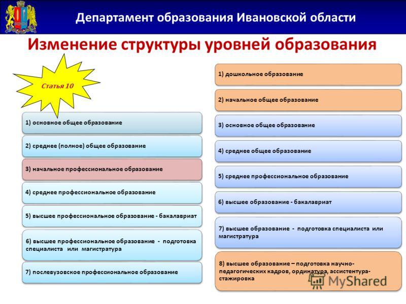 Департамент образования Ивановской области Изменение структуры уровней образования Уровни образования 1) основное общее образование2) среднее (полное) общее образование3) начальное профессиональное образование4) среднее профессиональное образование5)