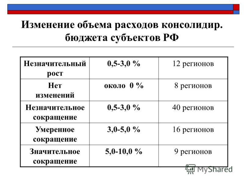 Изменение объема расходов консолидир. бюджета субъектов РФ Незначительный рост 0,5-3,0 %12 регионов Нет изменений около 0 %8 регионов Незначительное сокращение 0,5-3,0 %40 регионов Умеренное сокращение 3,0-5,0 %16 регионов Значительное сокращение 5,0