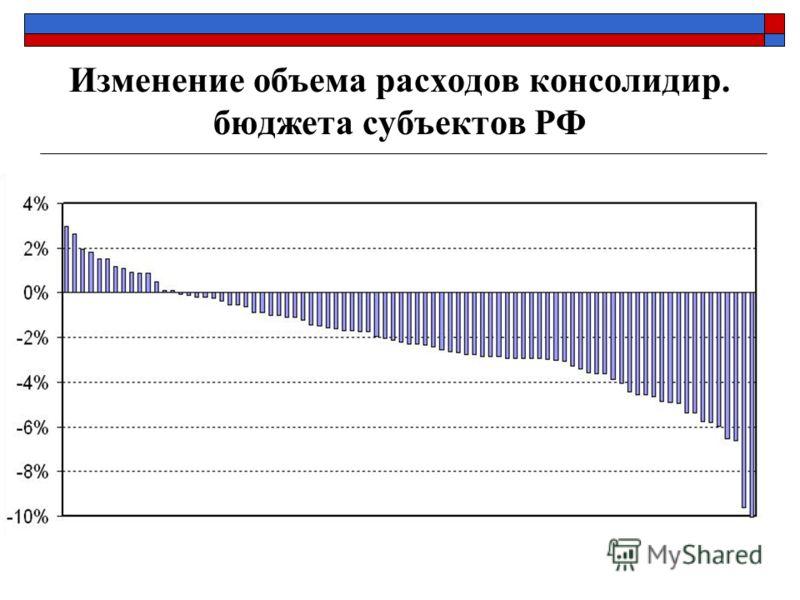 Изменение объема расходов консолидир. бюджета субъектов РФ