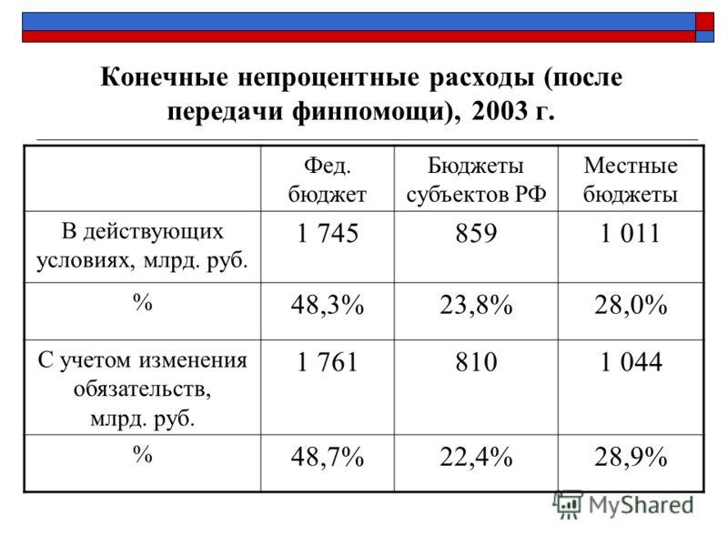 Конечные непроцентные расходы (после передачи финпомощи), 2003 г. Фед. бюджет Бюджеты субъектов РФ Местные бюджеты В действующих условиях, млрд. руб. 1 7458591 011 % 48,3%23,8%28,0% С учетом изменения обязательств, млрд. руб. 1 7618101 044 % 48,7%22,