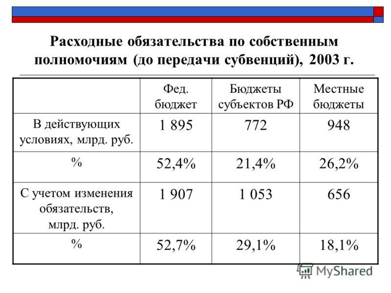 Расходные обязательства по собственным полномочиям (до передачи субвенций), 2003 г. Фед. бюджет Бюджеты субъектов РФ Местные бюджеты В действующих условиях, млрд. руб. 1 895772948 % 52,4%21,4%26,2% С учетом изменения обязательств, млрд. руб. 1 9071 0