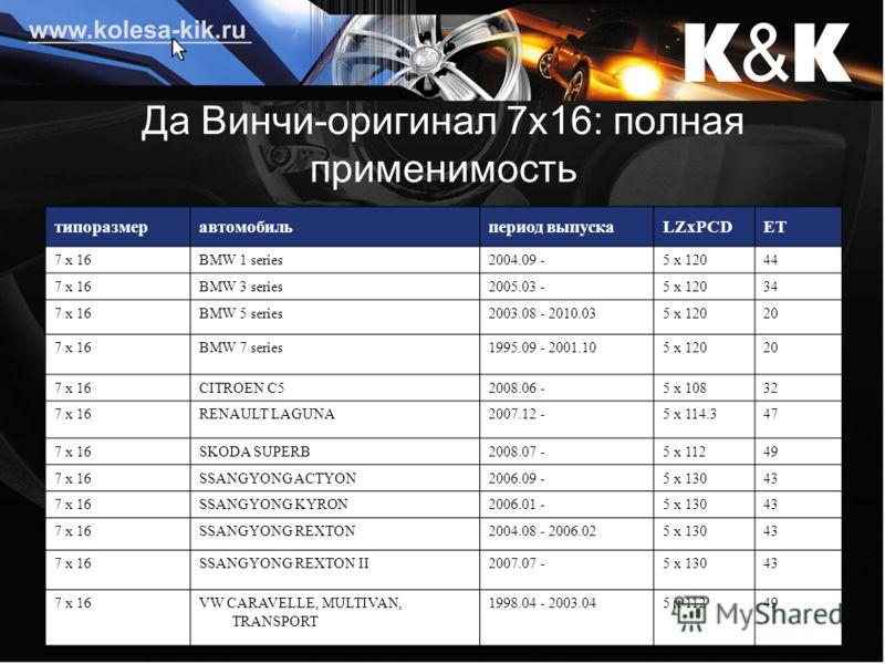 Да Винчи-оригинал 7х16: полная применимость типоразмеравтомобильпериод выпускаLZxPCDET 7 x 16BMW 1 series2004.09 -5 x 12044 7 x 16BMW 3 series2005.03 -5 x 12034 7 x 16BMW 5 series2003.08 - 2010.035 x 12020 7 x 16BMW 7 series1995.09 - 2001.105 x 12020