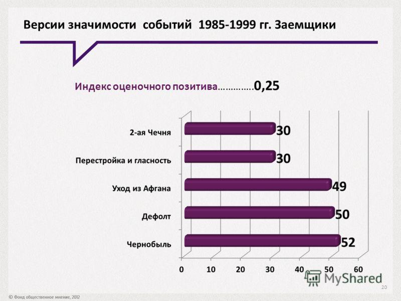 Версии значимости событий 1985-1999 гг. Заемщики Индекс оценочного позитива………….. 0,25 20
