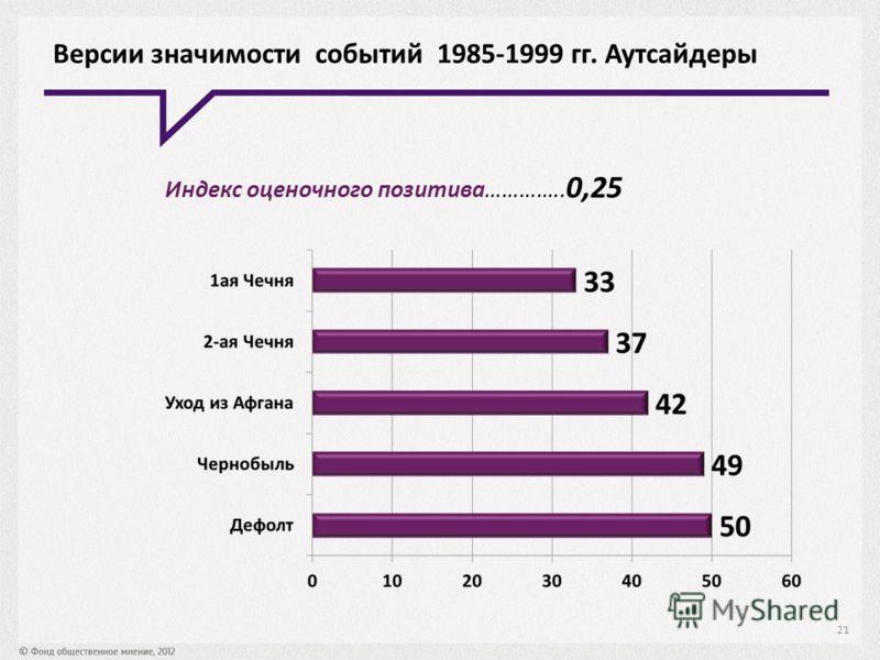 Версии значимости событий 1985-1999 гг. Аутсайдеры Индекс оценочного позитива………….. 0,25 21