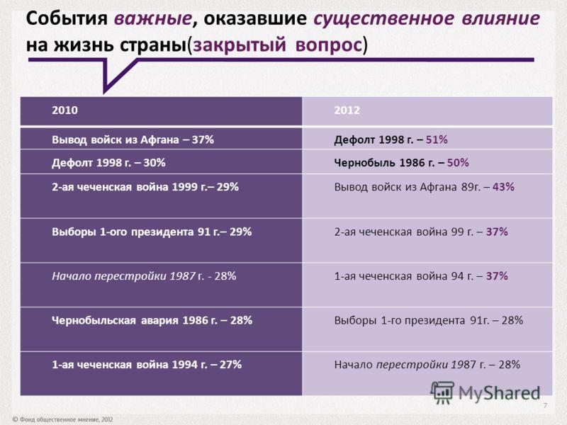События важные, оказавшие существенное влияние на жизнь страны(закрытый вопрос) 20102012 Вывод войск из Афгана – 37%Дефолт 1998 г. – 51% Дефолт 1998 г. – 30%Чернобыль 1986 г. – 50% 2-ая чеченская война 1999 г.– 29%Вывод войск из Афгана 89г. – 43% Выб