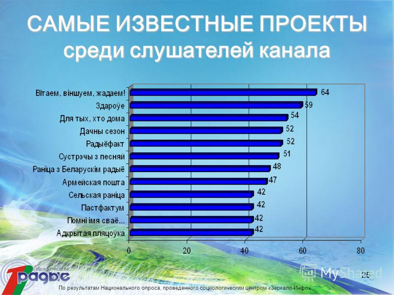 25 САМЫЕ ИЗВЕСТНЫЕ ПРОЕКТЫ среди слушателей канала По результатам Национального опроса, проведенного социологическим центром «Зеркало-Инфо»