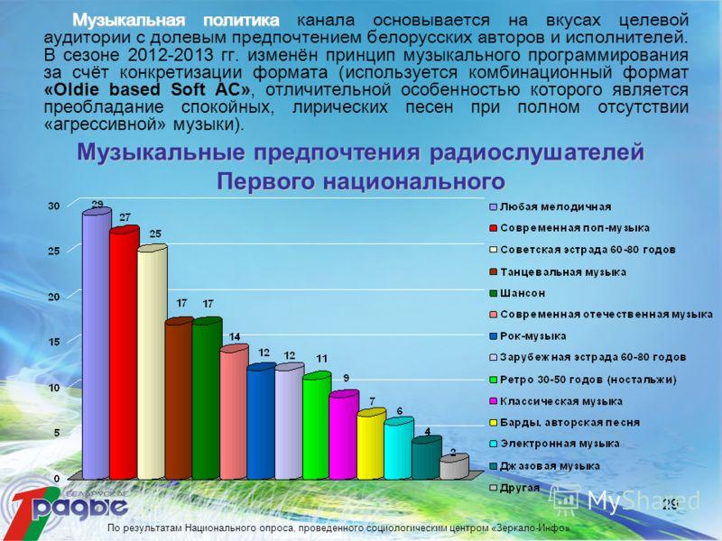 29 Музыкальная политика Музыкальная политика канала основывается на вкусах целевой аудитории с долевым предпочтением белорусских авторов и исполнителей. В сезоне 2012-2013 гг. изменён принцип музыкального программирования за счёт конкретизации формат