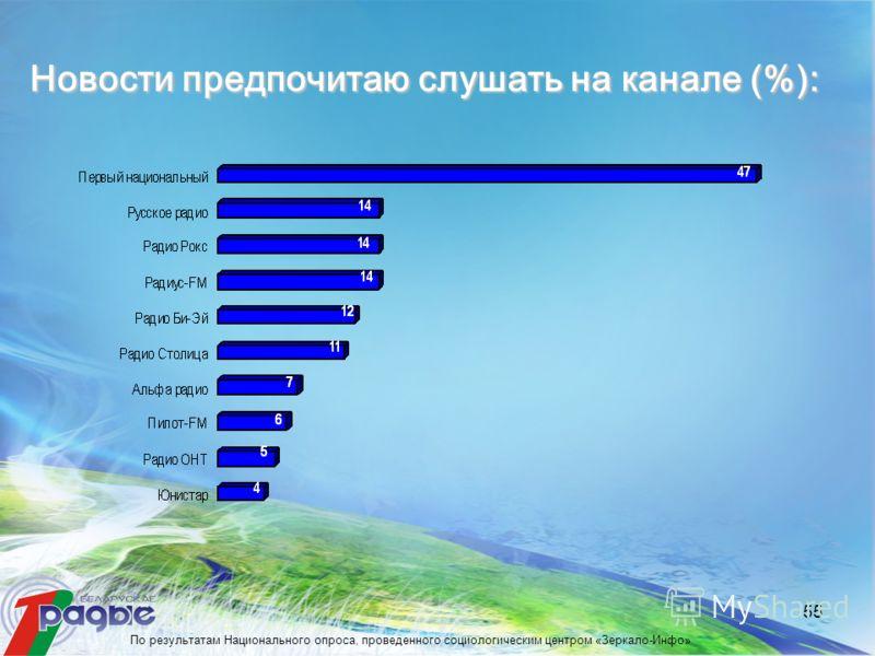 55 Новости предпочитаю слушать на канале (%): По результатам Национального опроса, проведенного социологическим центром «Зеркало-Инфо»