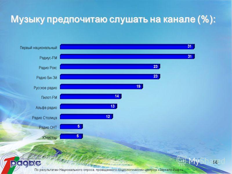 56 Музыку предпочитаю слушать на канале (%): По результатам Национального опроса, проведенного социологическим центром «Зеркало-Инфо»