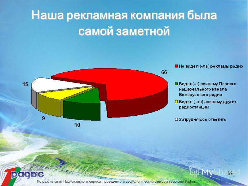 59 Наша рекламная компания была самой заметной По результатам Национального опроса, проведенного социологическим центром «Зеркало-Инфо»