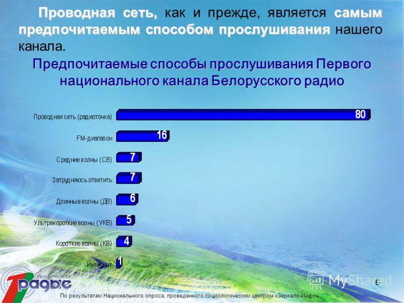 6 Предпочитаемые способы прослушивания Первого национального канала Белорусского радио Проводная сеть, самым предпочитаемым способом прослушивания Проводная сеть, как и прежде, является самым предпочитаемым способом прослушивания нашего канала. По ре