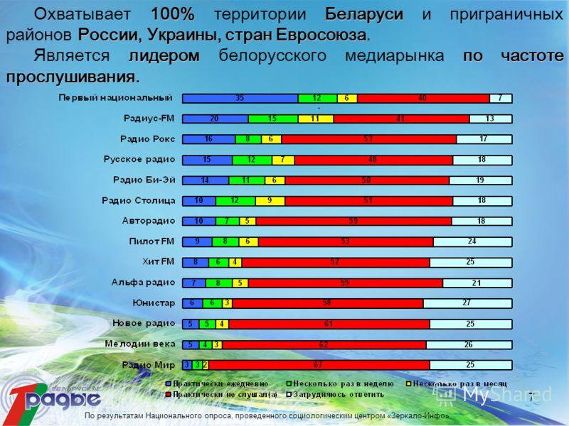 7 100%Беларуси России,Украины, стран Евросоюза Охватывает 100% территории Беларуси и приграничных районов России, Украины, стран Евросоюза. лидеромпо частоте прослушивания. Является лидером белорусского медиарынка по частоте прослушивания.. По резуль