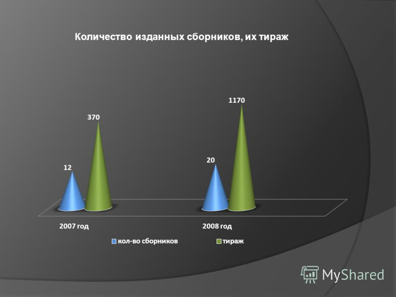 Количество изданных сборников, их тираж