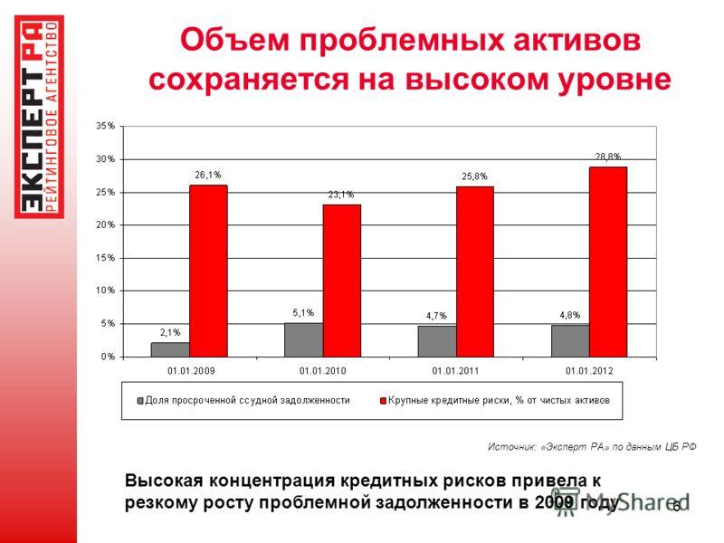 6 Объем проблемных активов сохраняется на высоком уровне Источник: «Эксперт РА» по данным ЦБ РФ Высокая концентрация кредитных рисков привела к резкому росту проблемной задолженности в 2009 году
