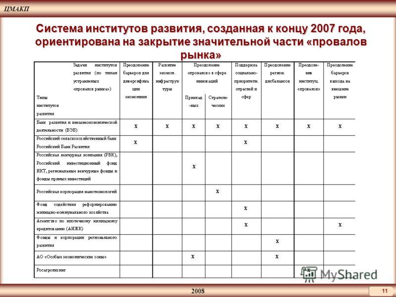 ЦМАКП 2008 11 Система институтов развития, созданная к концу 2007 года, ориентирована на закрытие значительной части «провалов рынка»