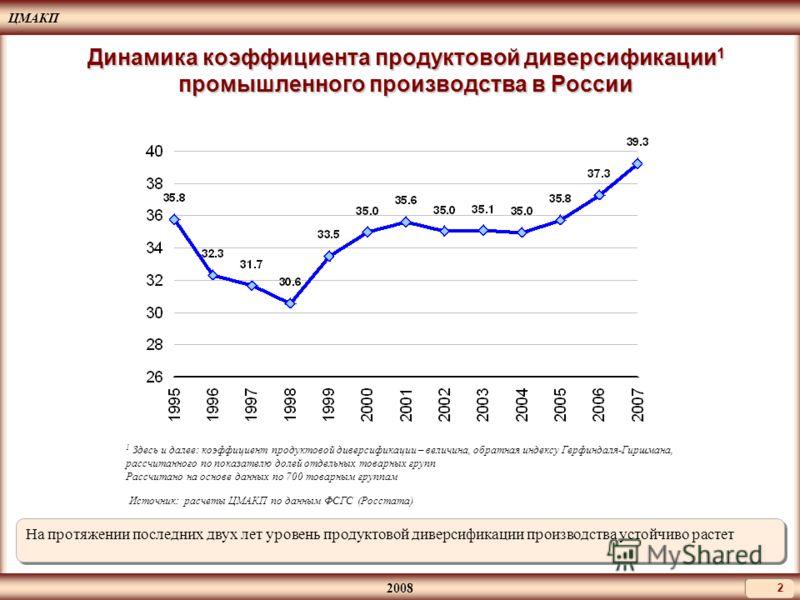 ЦМАКП 2008 2 Динамика коэффициента продуктовой диверсификации 1 промышленного производства в России Источник: расчеты ЦМАКП по данным ФСГС (Росстата) На протяжении последних двух лет уровень продуктовой диверсификации производства устойчиво растет 1