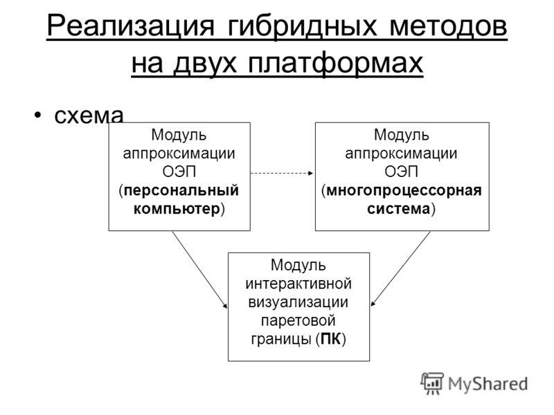 Реализация гибридных методов на двух платформах схема Модуль аппроксимации ОЭП (персональный компьютер) Модуль аппроксимации ОЭП (многопроцессорная система) Модуль интерактивной визуализации паретовой границы (ПК)