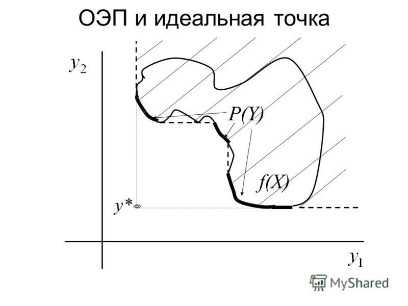 P(Y) f(X) y* ОЭП и идеальная точка