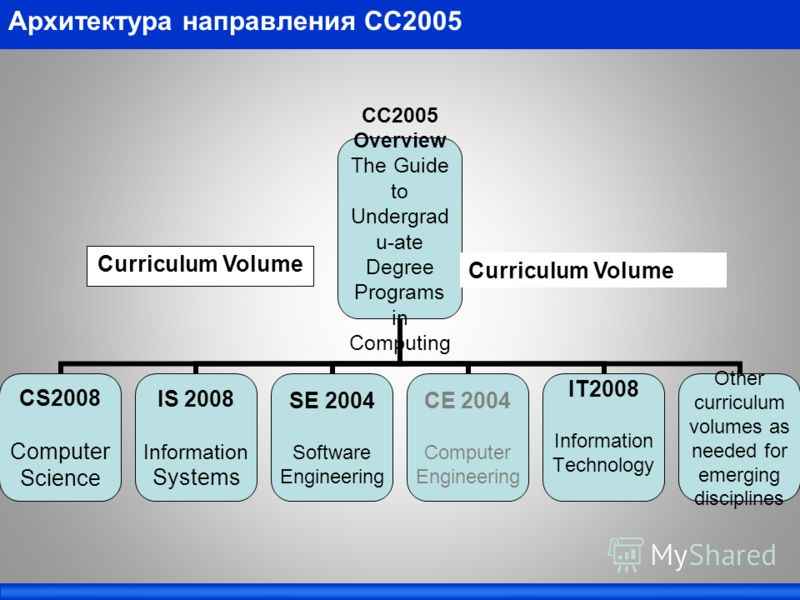 Архитектура направления СС2005 CC2005 Overview The Guide to Undergradu-ate Degree Programs in Computing CS2008 Computer Science IS 2008 Information Systems SE 2004 Software Engineering CE 2004 Computer Engineering IT2008 Information Technology Other