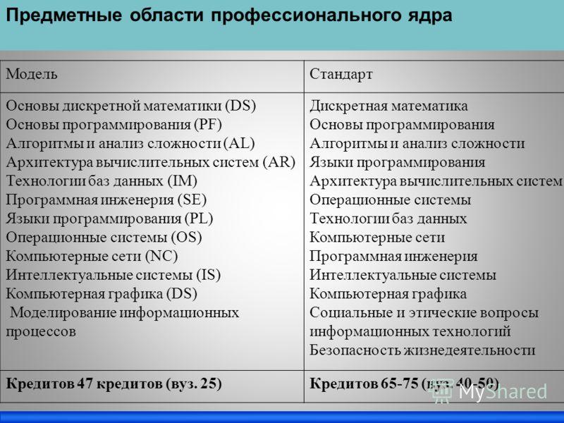 Предметные области профессионального ядра МодельСтандарт Основы дискретной математики (DS) Основы программирования (PF) Алгоритмы и анализ сложности (AL) Архитектура вычислительных систем (AR) Технологии баз данных (IM) Программная инженерия (SE) Язы