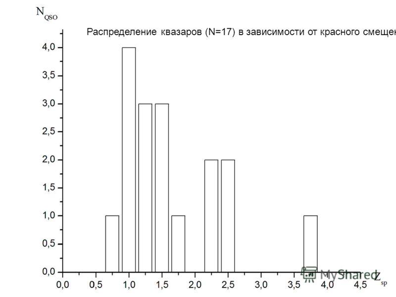 Распределение квазаров (N=17) в зависимости от красного смещения