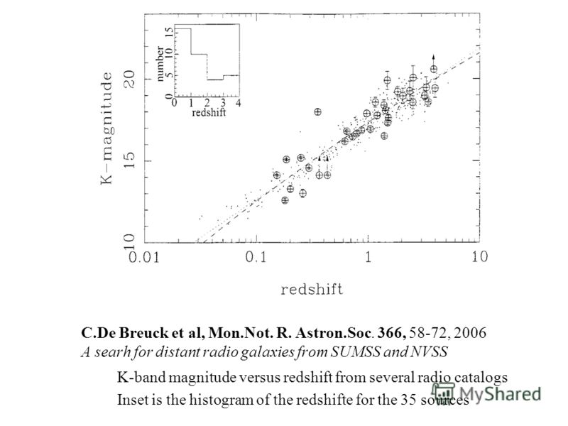C.De Breuck et al, Mon.Not. R. Astron.Soc. 366, 58-72, 2006 A searh for distant radio galaxies from SUMSS and NVSS K-band magnitude versus redshift from several radio catalogs Inset is the histogram of the redshifte for the 35 sources
