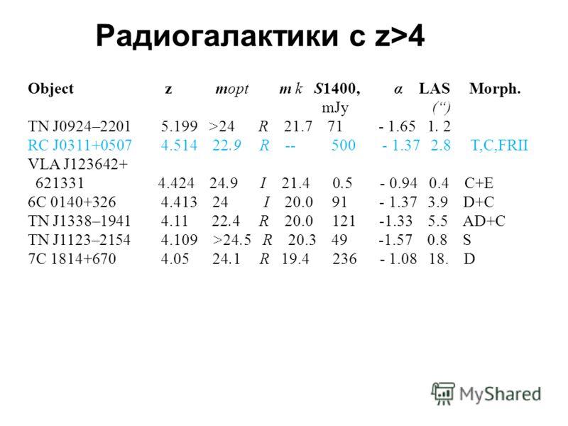 Радиогалактики с z>4 Object z mopt m k S1400, α LAS Morph. mJy () TN J0924–2201 5.199 >24 R 21.7 71 - 1.65 1. 2 RC J0311+0507 4.514 22.9 R -- 500 - 1.37 2.8 T,C,FRII VLA J123642+ 621331 4.424 24.9 I 21.4 0.5 - 0.94 0.4 C+E 6C 0140+326 4.413 24 I 20.0
