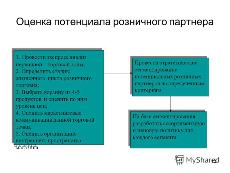 13 Оценка потенциала розничного партнера 1. Провести экспресс анализ первичной торговой зоны; 2. Определить стадию жизненного цикла розничного торговца; 3. Выбрать корзину из 4-5 продуктов и оценить по ним уровень цен; 4. Оценить маркетинговые коммун
