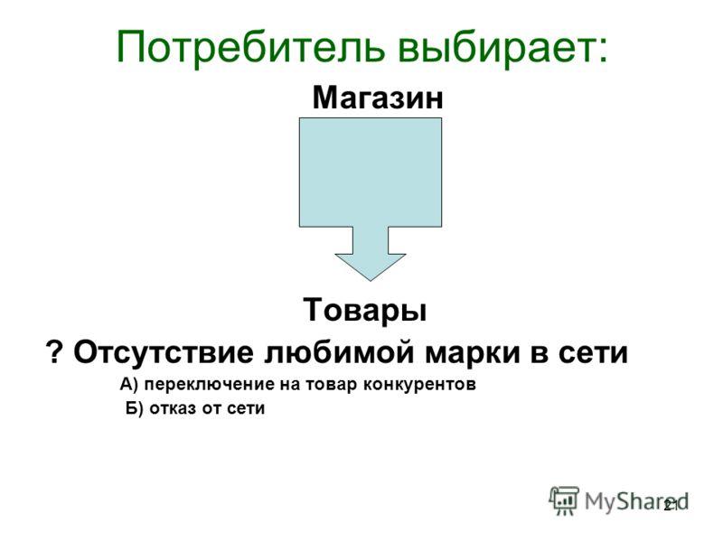 21 Потребитель выбирает: Магазин Товары ? Отсутствие любимой марки в сети А) переключение на товар конкурентов Б) отказ от сети