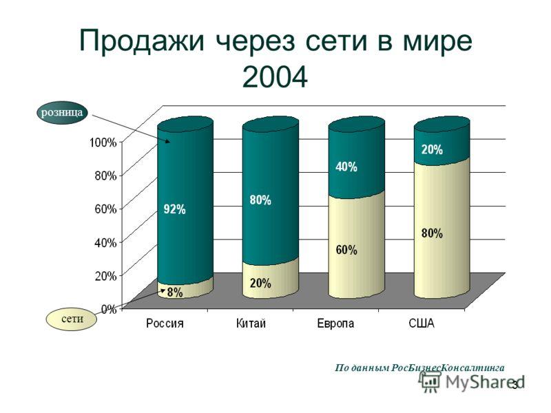 3 Продажи через сети в мире 2004 По данным РосБизнесКонсалтинга розница сети
