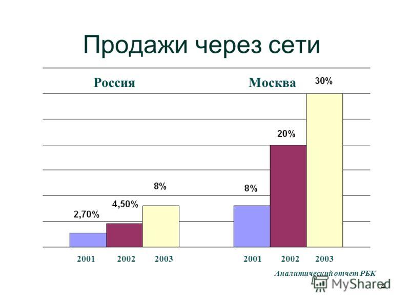 4 Аналитический отчет РБК Продажи через сети МоскваРоссия 200120022003200120022003