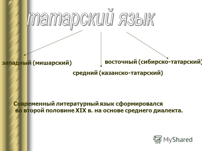 западный (мишарский) средний (казанско-татарский) восточный (сибирско-татарский) Современный литературный язык сформировался во второй половине XIX в. на основе среднего диалекта.