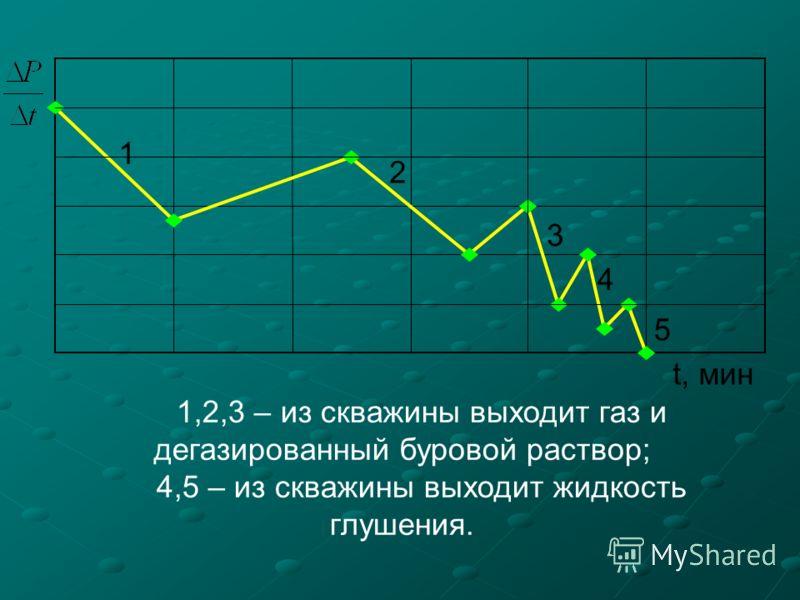 t, мин 1 2 3 4 5 1,2,3 – из скважины выходит газ и дегазированный буровой раствор; 4,5 – из скважины выходит жидкость глушения.