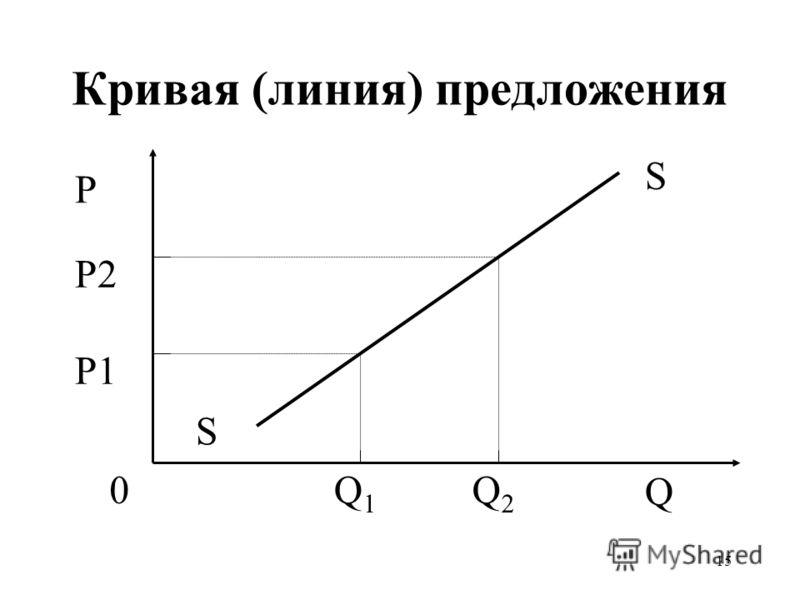 15 Кривая (линия) предложения Q1Q1 Q2Q2 P1 P2 P Q S S 0