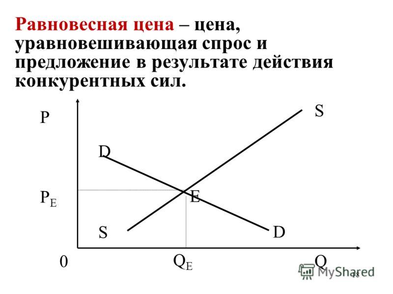 18 Равновесная цена – цена, уравновешивающая спрос и предложение в результате действия конкурентных сил. QEQE PEPE P Q S S 0 D D Е