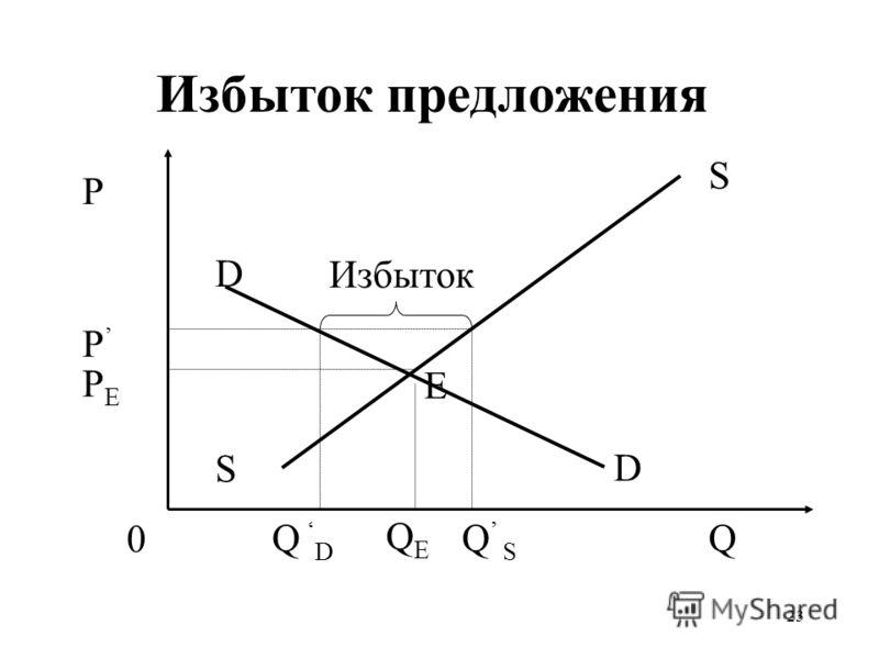 23 Избыток предложения QEQE P PEPE P Q S S 0 D D Q S Избыток Е Q D