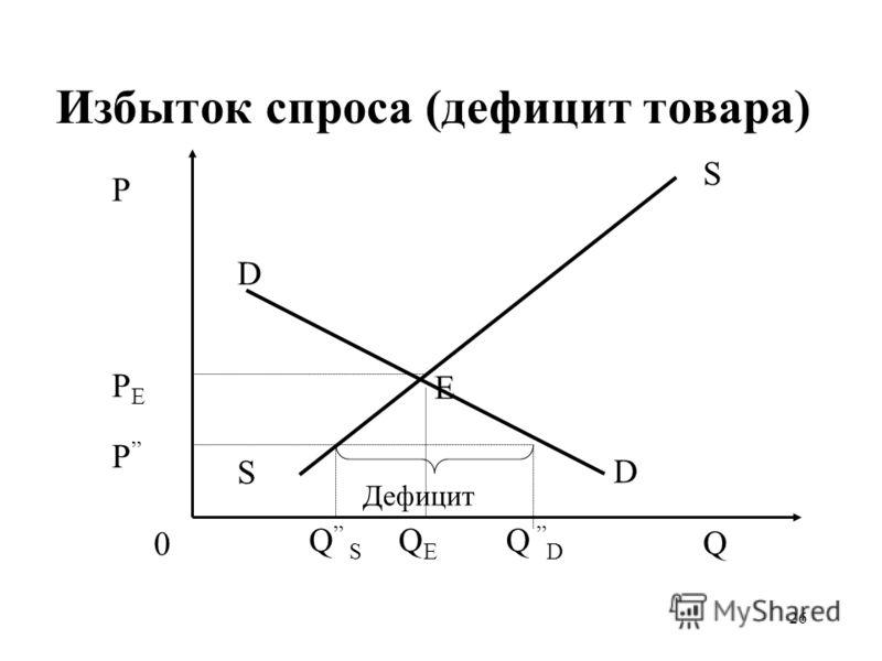 26 Избыток спроса (дефицит товара) QEQE P PEPE P Q S S 0 D D Q S Дефицит Е Q D
