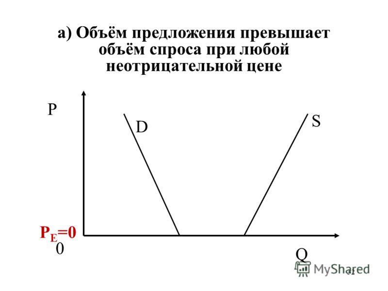 32 а) Объём предложения превышает объём спроса при любой неотрицательной цене P 0 Q S D P E =0