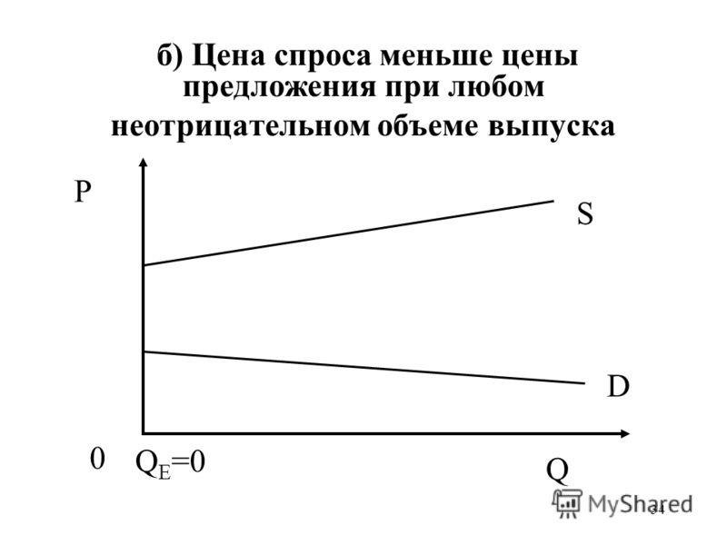 34 б) Цена спроса меньше цены предложения при любом неотрицательном объеме выпуска P 0 Q S D Q E =0