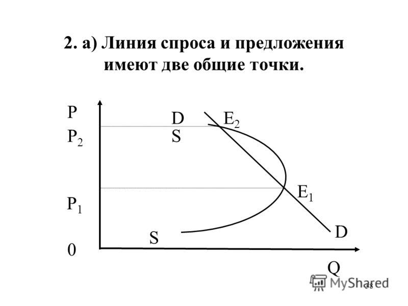 38 2. а) Линия спроса и предложения имеют две общие точки. P1P1 E1E1 0 S S DE2E2 P2P2 P D Q