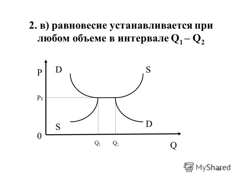 40 2. в) равновесие устанавливается при любом объеме в интервале Q 1 – Q 2 D S D S PEPE 0 P Q1Q1 Q2Q2 Q
