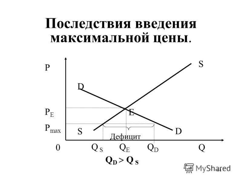 44 Последствия введения максимальной цены. QEQE PEPE P Q S S 0 D D Q S Дефицит Е QDQD P max Q D Q S