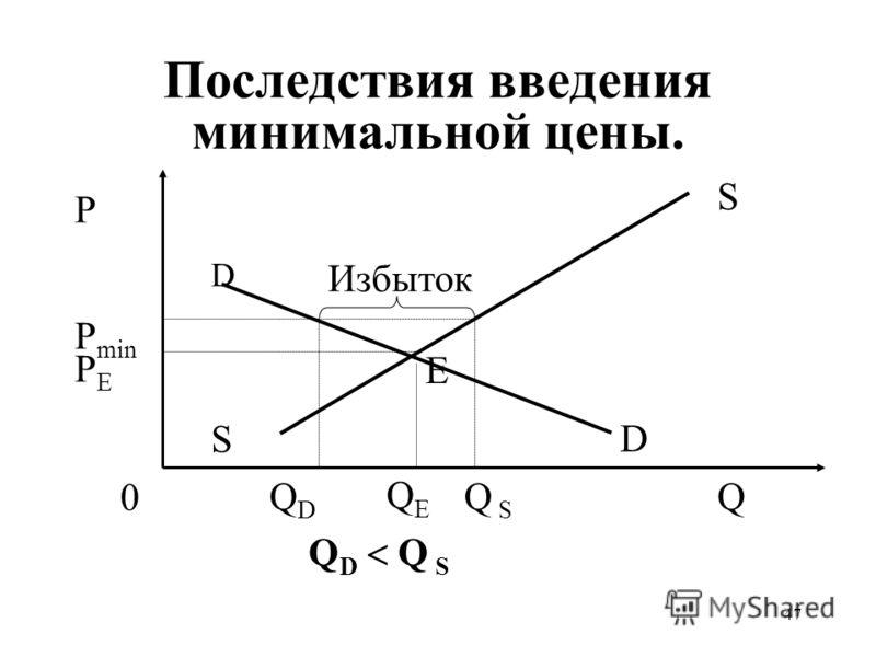 47 Последствия введения минимальной цены. QEQE P min PEPE P Q S S 0 D D Q S Избыток Е QDQD Q D Q S