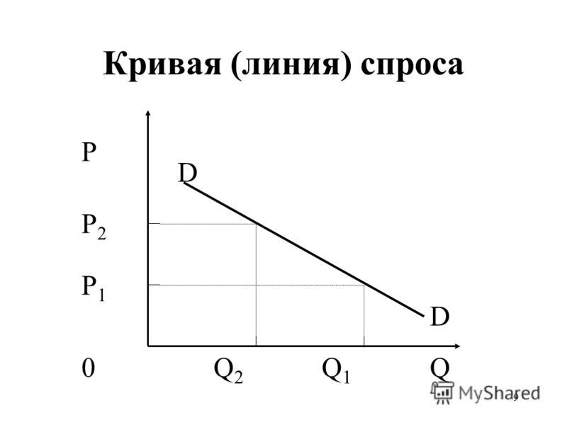 9 Кривая (линия) спроса P P2P2 P1P1 0QQ2Q2 Q1Q1 D D