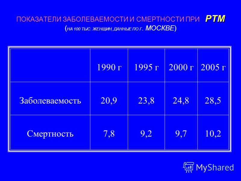 РТМ ПОКАЗАТЕЛИ ЗАБОЛЕВАЕМОСТИ И СМЕРТНОСТИ ПРИ РТМ ( НА 100 ТЫС. ЖЕНЩИН, ДАННЫЕ ПО Г. МОСКВЕ) 1990 г1995 г2000 г2005 г Заболеваемость20,923,824,828,5 Смертность7,89,29,710,2