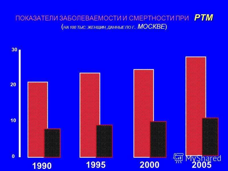 РТМ ПОКАЗАТЕЛИ ЗАБОЛЕВАЕМОСТИ И СМЕРТНОСТИ ПРИ РТМ ( НА 100 ТЫС. ЖЕНЩИН, ДАННЫЕ ПО Г. МОСКВЕ) 1990 199520002005 30 20 10 0