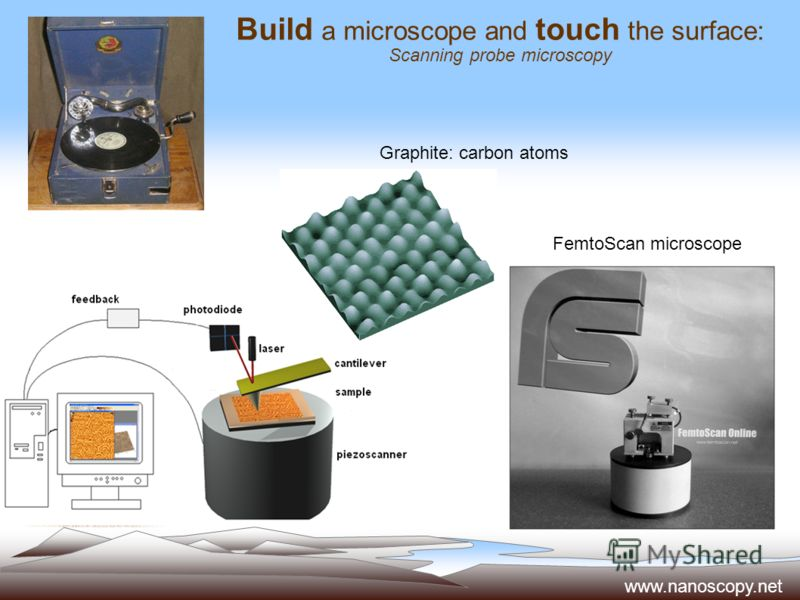 Build a microscope and touch the surface: Scanning probe microscopy Graphite: carbon atoms FemtoScan microscope www.nanoscopy.net