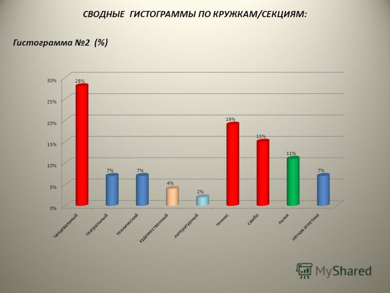 СВОДНЫЕ ГИСТОГРАММЫ ПО КРУЖКАМ/СЕКЦИЯМ: Гистограмма 2 (%)